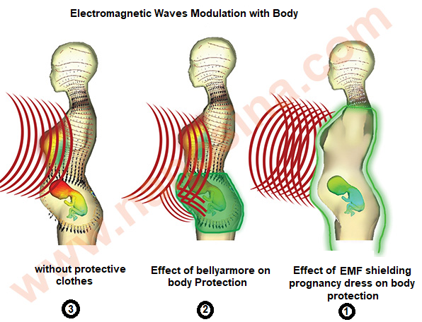 electromagnetic waves modulation with body