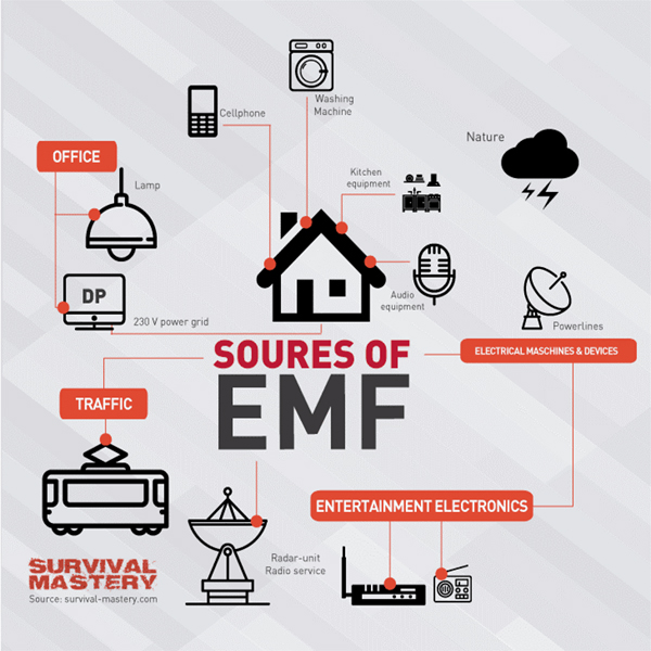 source of EMF
