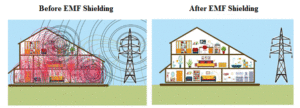 Effectiveness of Shielding in Places about Electromagnetic Field