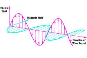 electric field; magnetic field; electromagnetic field
