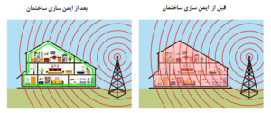 ایمن سازی ساختمان قبل و بعد از شیلدینگ با محصولات ضد امواج کلینیک امواج
